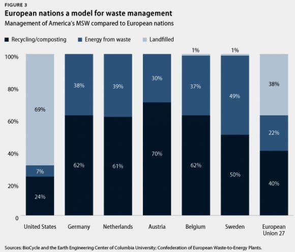 Model for Waste Management
